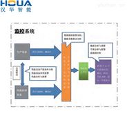 漢華智能 智慧環保設備運行監測系統