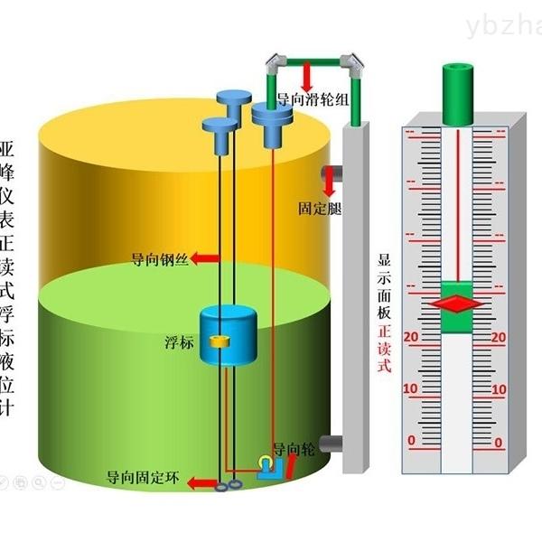 山东 浮标液位计 批量生产 加工定制