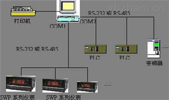 SWP-SPC2000控制系统