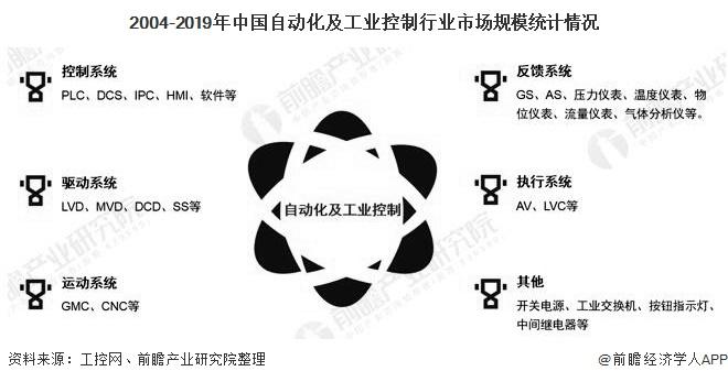 2020年中國工業自動控制系統裝置制造行業發展現狀分析