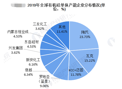 2020年全球有机硅单体产销市场现状