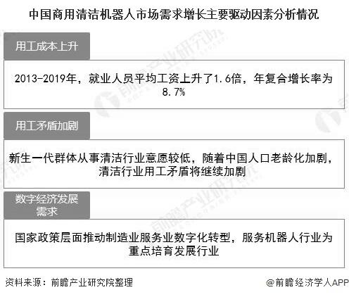 2020年中國商用清潔機器人行業發展現狀及前景分析