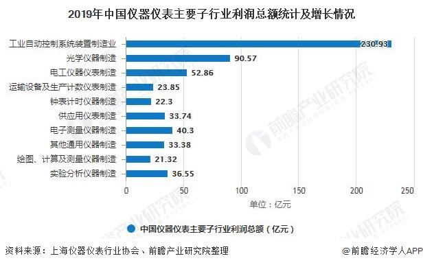 2020年中国仪器仪表行业发展现状分析