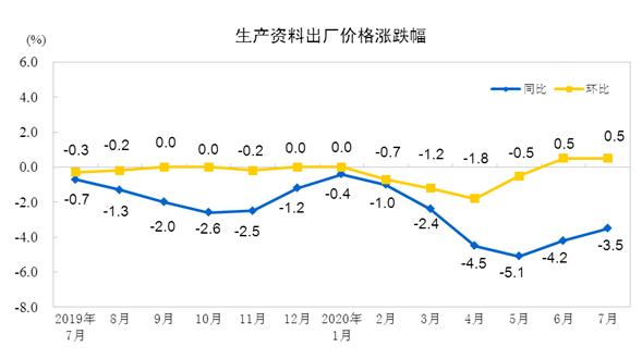 2020年7月份工业生产者出厂价格同比下降2.4%