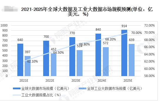 2020年全球工業大數據市場規模和發展前景分析