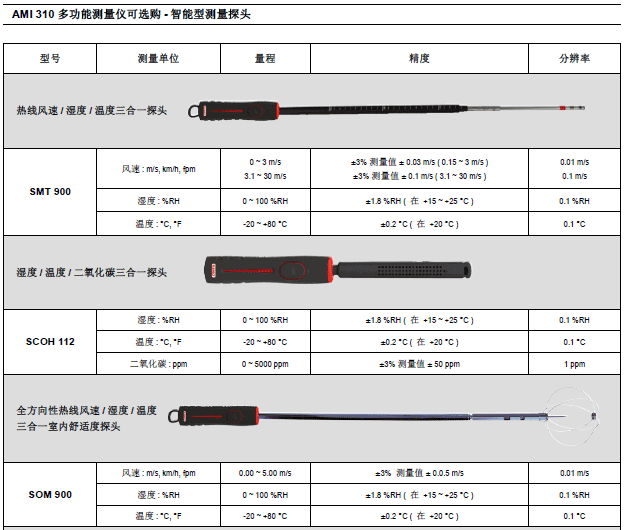 AMI310多功能手持风量风速仪