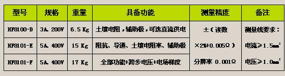 HF8100(3A)/HF8101(5A)<strong><strong><strong><strong><strong><strong><strong><strong><strong><strong><strong><strong><strong><strong><strong><strong><strong><strong><strong><strong><strong><strong><strong>大型地网接地电阻测试仪</strong></strong></strong></strong></strong></strong></strong></strong></strong></strong></strong></strong></strong></strong></strong></strong></strong></strong></strong></strong></strong></strong></strong>
