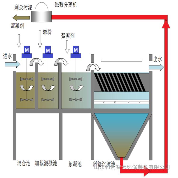 一体化磁沉淀设备
