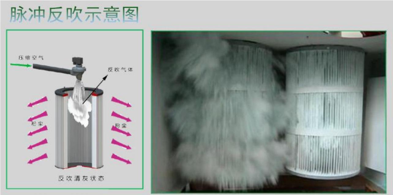 工业脉冲吸尘器 ,磨床粉尘吸尘器示例图39