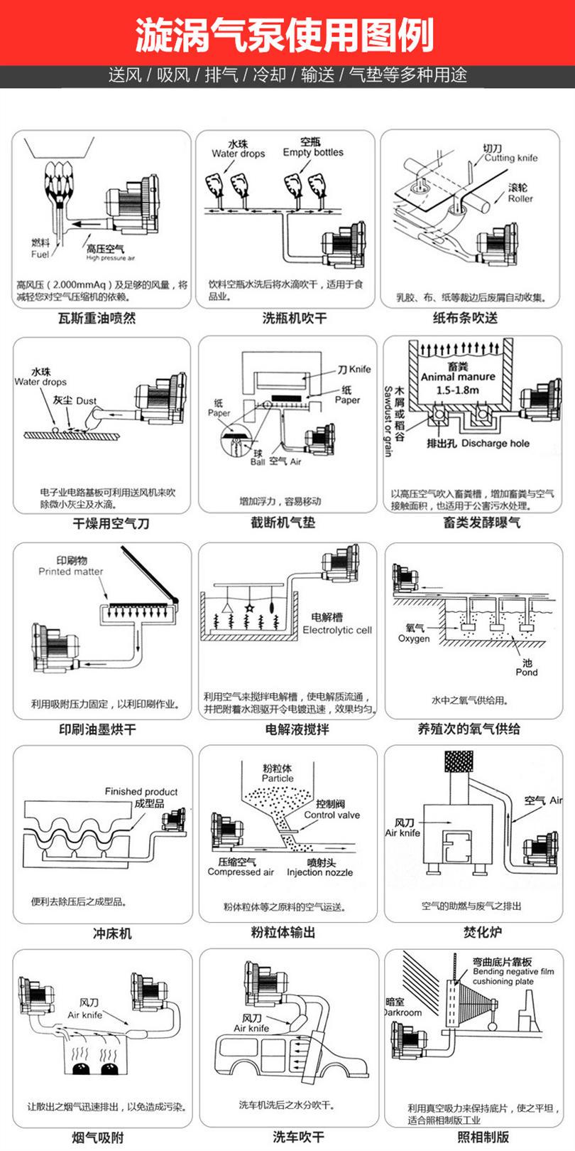 高压风机 中国台湾 22kw高压漩涡风机 江苏高压风机厂家示例图6