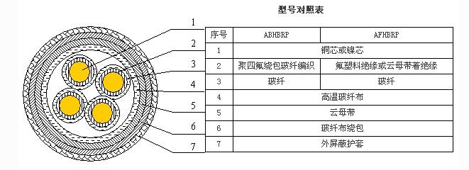 <strong>ABHBRP,AFHBRP高温防火电缆</strong>