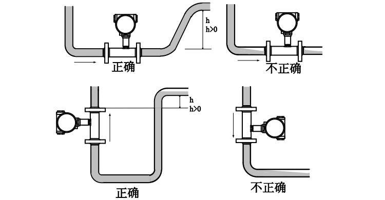 气体涡轮流量计一保证满管