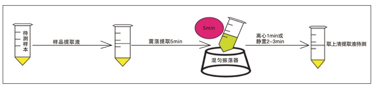 黄曲霉毒素荧光定量检测试纸条样品前处理