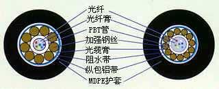 GYXTA型光缆结构