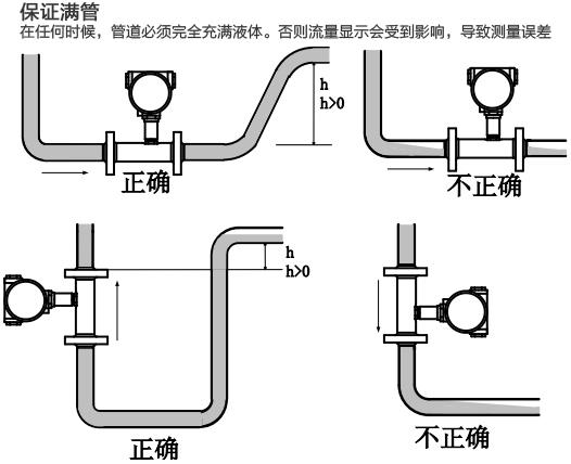 卫生型涡轮流量计满管安装注意事项