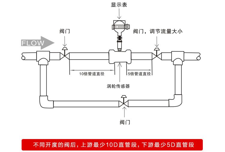 液体涡轮流量计安装注意事项