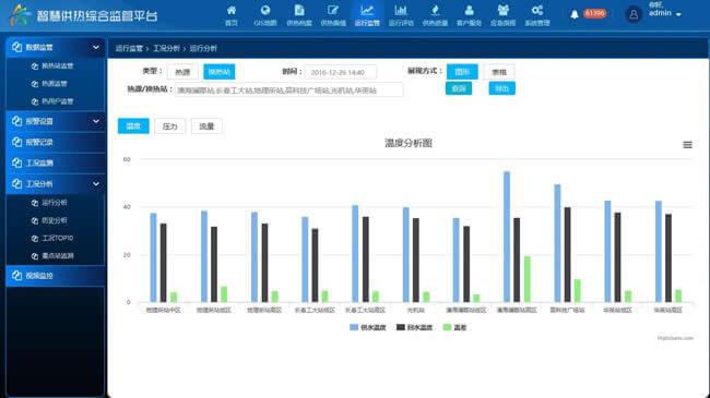热网监控系统 换热站热网监控厂家 智慧热力 集中供热监控系统方案 热网监控实时监测温度压力流量