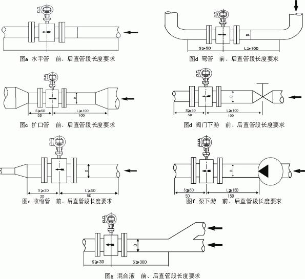 工业污水电磁流量计
