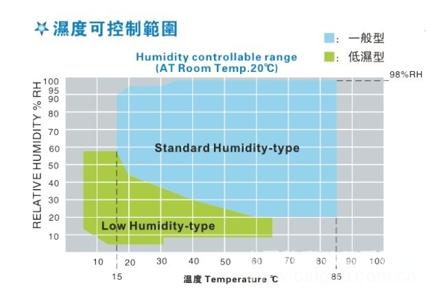 高低温循环试验机|冷热循环试验机