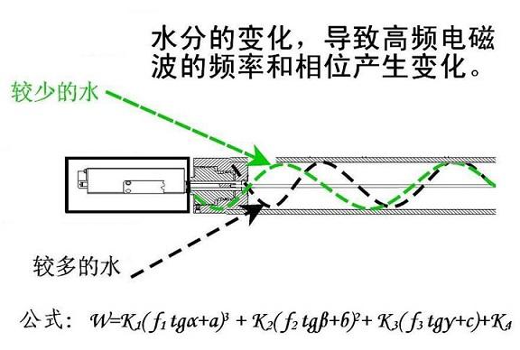 微波水分测量仪