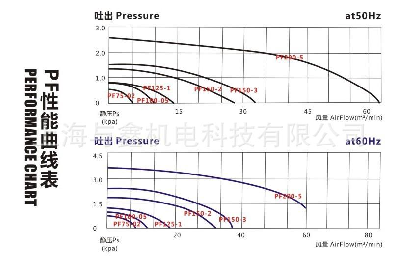 全风厂家 直叶式鼓风机PF75-02AC  0.2kw单相中压鼓风机 PF直叶风机示例图9