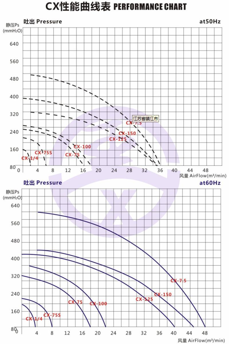 全风透浦式中压风机 1500w380v鼓风机 锅炉助燃中压鼓风机 燃烧机蜗牛风机示例图6