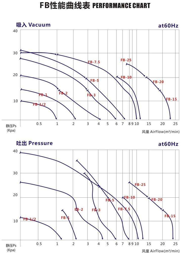 海口变频防爆旋涡风机 FB-3变频防爆旋涡风机 厂家防爆风机示例图5
