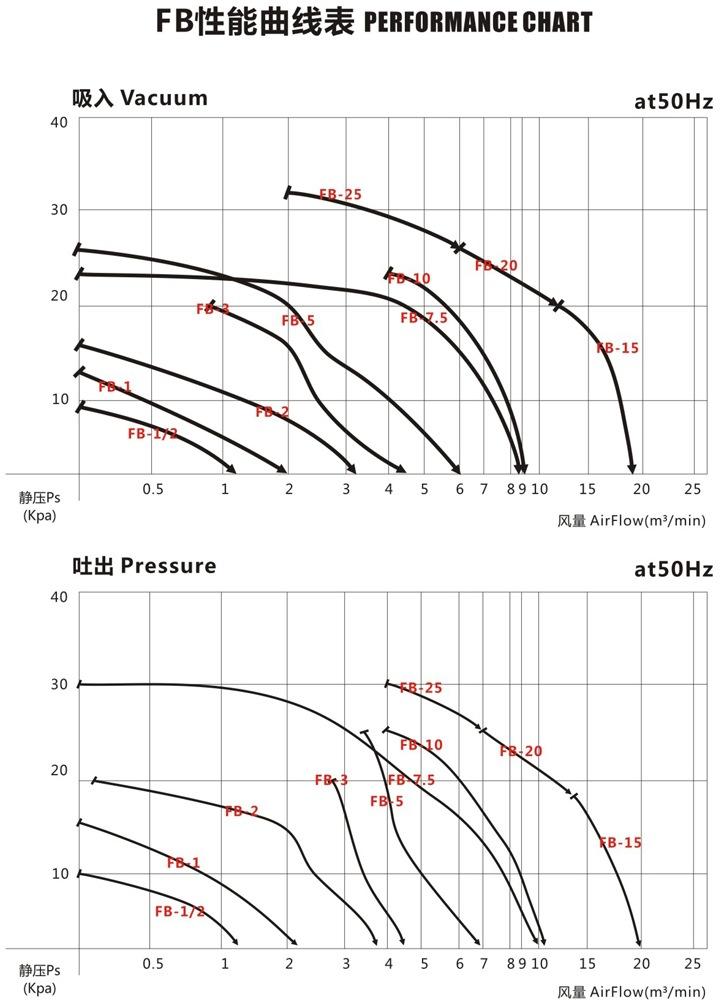 嘉兴变频防爆旋涡风机 FB-15变频防爆旋涡风机 厂家防爆风机示例图4