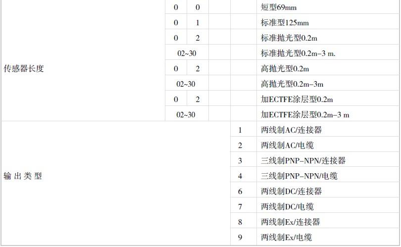 NIVELCO音叉液位开关(迷你型)选型表-北京康纳森 010-84917838
