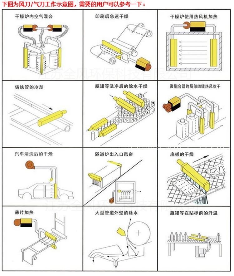 非标定制铝合金吹水风刀不锈钢板吹干风刀不锈钢除尘干燥风刀示例图9